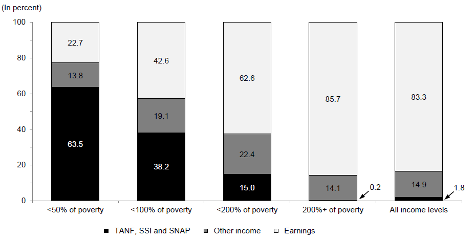 Percentage of Total Income from Various Sources by Poverty Status: 2012