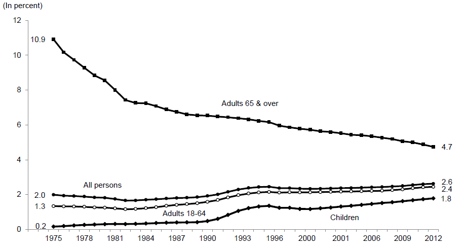 Percentage of the Total Population Receiving SSI by Age: 1975-2012