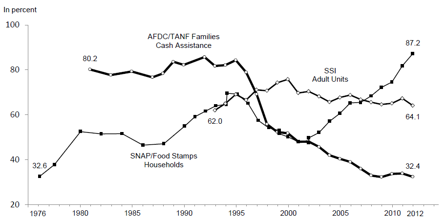 Participation Rates in the AFDC/TANF1, SNAP and SSI Programs: Selected Years
