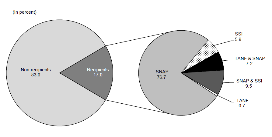 Percentage of Recipients Receiving Assistance from Multiple Programs – TANF, SNAP and SSI: 2012
