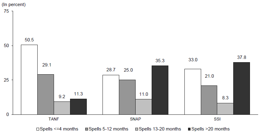 Percentage of TANF, SNAP and SSI Spells for Persons Entering Programs during the 2008 SIPP Panel by Length of Spell