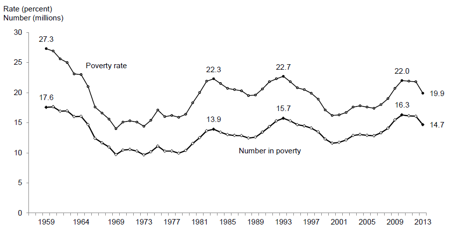 Number Poor under 18 Years of Age & Poverty Rate, 1959–2013