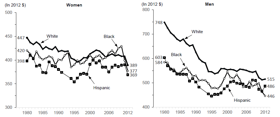 Figure WORK 3a.  Median Weekly Wages of Women and Men Working Full-Time with Less than 4 Years of High School Education by Race and Ethnicity (2012 Dollars): 1980-2012