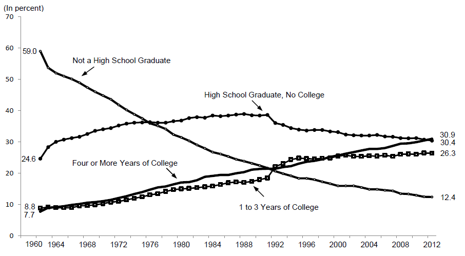 Figure WORK 4. Percentage of Adults Ages 25 and over by Level of Educational Attainment: 1960-2012