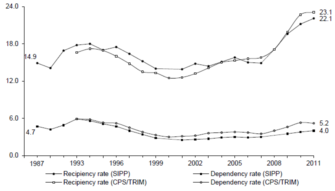 Figure D-1. Recipiency and Dependency Rates from Two Data Sources: 1987 – 2011