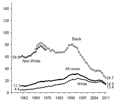 Figure BIRTH 3a. Births per 1,000 Unmarried Teens Ages 15 to 17 by Race: 1960-2011