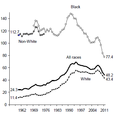 Figure BIRTH 3b. Births per 1,000 Unmarried Teens Ages 18 and 19 by Race: 1960-2011