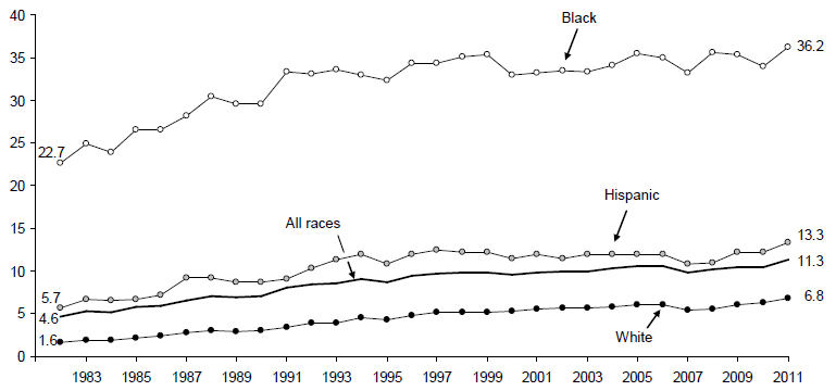 Figure BIRTH 4. Percentage of All Children Living in Families with a Never-Married Female Head by Race and Ethnicity: 1982-2011