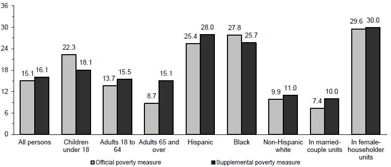 Figure ECON 3. Percentage of Persons in Poverty Using the Official and Supplemental Poverty Measures by Demographic Characteristics: 2011