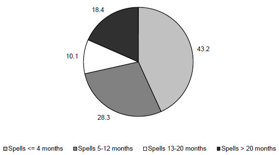 Figure ECON 5. Percentage of Poverty Spells for Persons Entering Poverty during the 2008 SIPP Panel by Length of Spell
