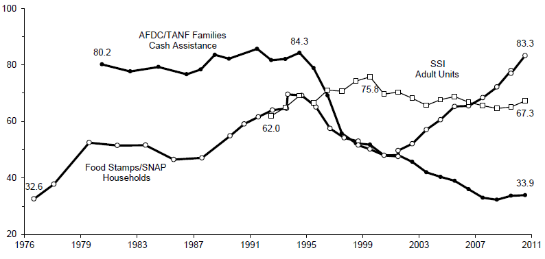 Figure IND 4. Participation Rates in the AFDC/TANF1, SNAP and SSI Programs: Selected Years