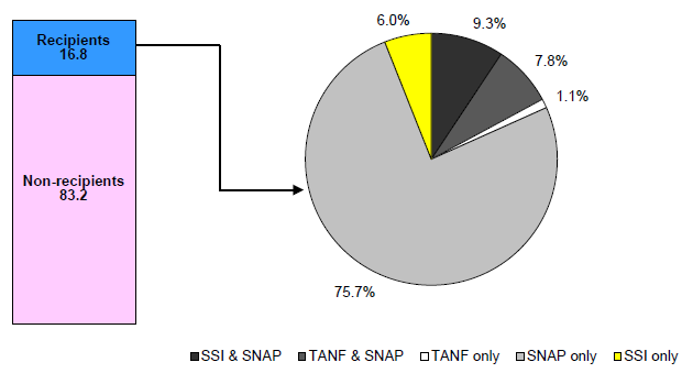 Figure IND 5. Percentage of Recipients Receiving Assistance from Multiple Programs – TANF, SNAP and SSI: 2011