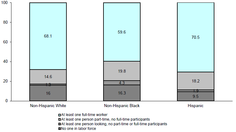 Figure WORK 1. Percentage of Persons in Families with Labor Force Participants by Race and Ethnicity: 2012