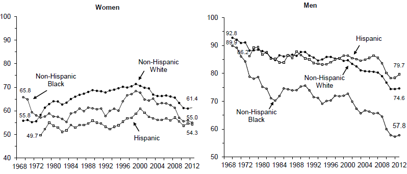 Figure WORK 2. Percentage of Persons Ages 18 to 65 with No More than a High School Education Who Were Employed at Any Time during Year by Race and Ethnicity: 1968-2012