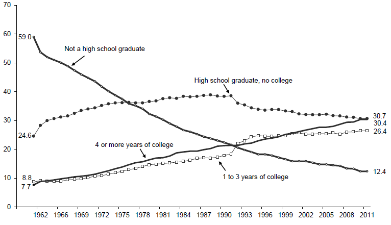 Figure WORK 4. Percentage of Adults Ages 25 and over by Level of Educational Attainment: 1960-2011