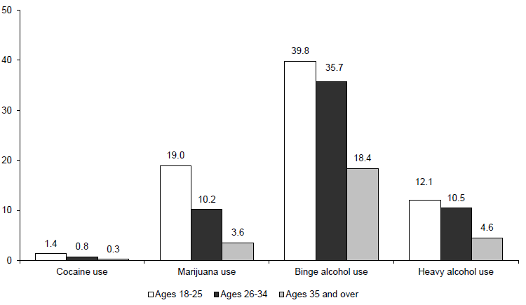Figure WORK 5. Percentage of Adults Who Used Cocaine or Marijuana or Abused Alcohol by Age: 2011