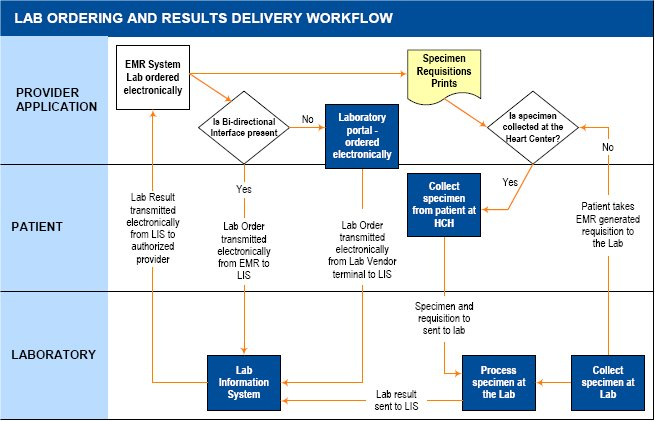Laboratory Results Diagram.Overview Of Laboratory Data Exchange In Health Centers Aspe