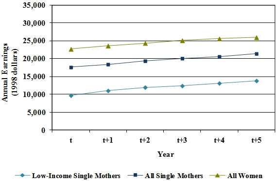 Exhibit 4 - Earnings Outcomes Among Workers. See Research Brief Long Descriptions for explanation of chart.