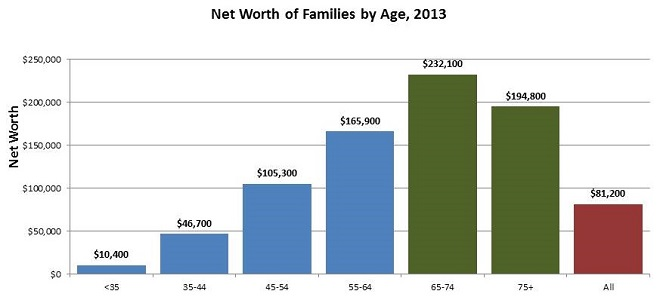 Bar Chart: Less than 35 ($10,400); 35-44 ($46,700); 45-54 ($105,3000; 55-64 ($165,900); 65-74 ($232,100); 75+ ($194,800); All ($81,200).