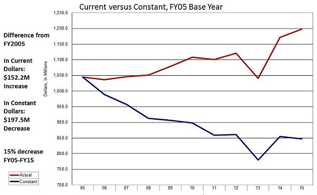 Line Graph: Current versus Constance, FY05 Base Year.