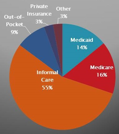 Pie Chart: Informal Care (55%), Medicare (16%), Medicaid (14%), Other (3%), Private Insurance (3%), Out-of-Pocket (9%).