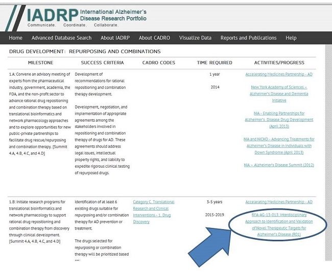 Screen Shot: IADRP Drug Development: Repurposing and Combinations page. RFA-AG-13-013: Interdisciplinary Approach to Identification and Validation of Novel Therapeutic Targets for Alzheimer's Disease (R01) circled. See NOTE for URL.