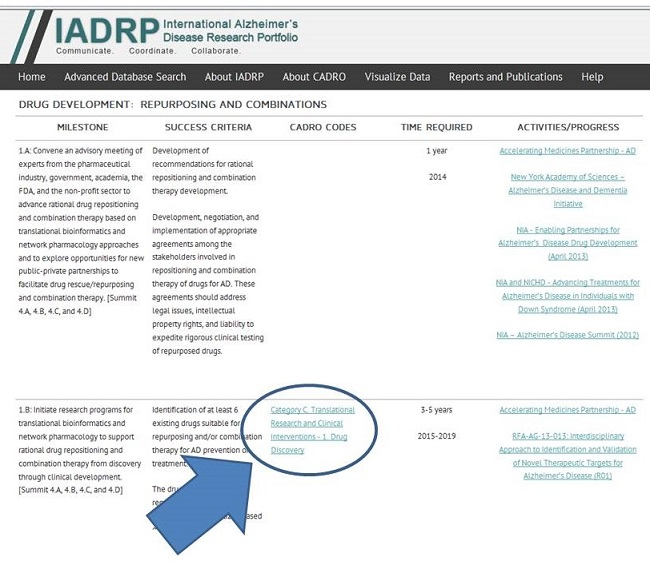 Screen Shot: IADRP Drug Development: Repurposing and Combinations page. Category C: Translational Research and Clinical Interventions - 1 Drug Discovery circled. See NOTE for URL.