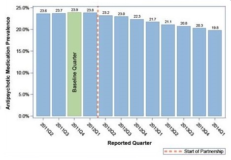 Bar Chart: 2011Q2 (23.6), 2011Q3 (23.7), Baseline Quarter 2011Q4 (23.9), 2012Q1 (23.8), Start of Partnership, 2012Q2 (23.2), 2012Q3 (23), 2012Q4 (22.3), 2013Q1 (21.7), 2013Q2 (21.1), 2013Q3 (20.8), 2013Q4 (20.3), 2014Q1 (19.8).