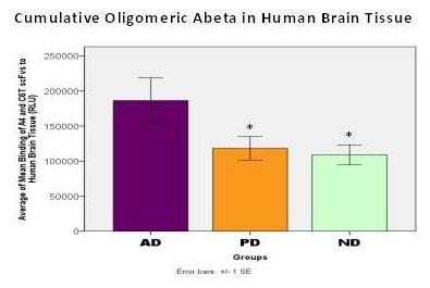 Cumulative Oligomeric Abeta in Human Brain Tissue
