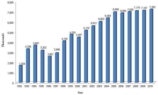 Bar Chart: 1992 (1,704); 1993 (3,338); 1994 (3,697); 1995 (3,202); 1996 (2,601); 1997 (2,946); 1998 (4,130); 1999 (4,793); 2000 (4,497); 2001 (5,179); 2002 (5,612); 2003 (6,053); 2004 (6,404); 2005 (6,995); 2006 (6,894); 2007 (7,030); 2008 (7,115); 2009 (7,157); 2010 (7,263).