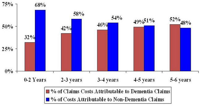 Bar Chart: 0-2 Years -- % of Claims Costs Attributable to Dementia Claims (32%), % of Costs Attributable to Non-Dementia Claims (68%); 2-3 Years -- % of Claims Costs Attributable to Dementia Claims (42%), % of Costs Attributable to Non-Dementia Claims (58%); 3-4 Years -- % of Claims Costs Attributable to Dementia Claims (46%), % of Costs Attributable to Non-Dementia Claims (54%); 4-5 Years -- % of Claims Costs Attributable to Dementia Claims (49%), % of Costs Attributable to Non-Dementia Claims (51%); 5-6 Years -- % of Claims Costs Attributable to Dementia Claims (52%), % of Costs Attributable to Non-Dementia Claims (48%).