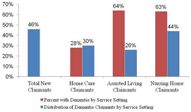 Bar Chart: Total New Claimants -- Distribution of Dementia Claimants by Service Setting (46%); Home Care Claimants -- Percent with Dementia by Service Setting (28%), Distribution of Dementia Claimants by Service Setting (30%); Assited Living Claimants -- Percent with Dementia by Service Setting (64%), Distribution of Dementia Claimants by Service Setting (26%); Nursing Home Claimants -- Percent with Dementia by Service Setting (63%), Distribution of Dementia Claimants by Service Setting (44%).