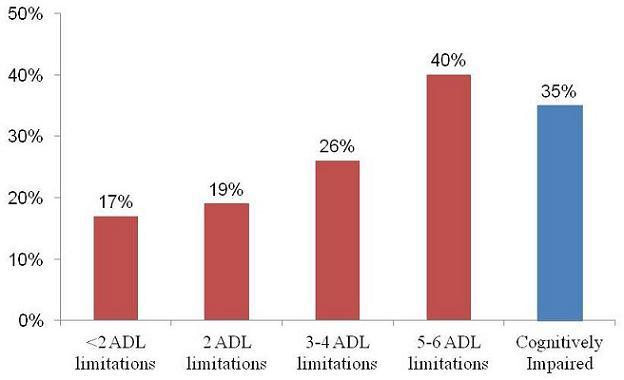 Bar Chart: <2 ADL limitations (17%); 2 ADL limitations (19%); 3-4 ADL limitations (26%); 5-6 ADL limitations (40%), Cognitively Impaired (35%).