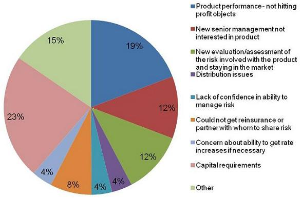 Pie Chart: Product performance - not hitting profit objectives (19%); New senior management and interested in product (12%); New evaluation/assessment of the risk involved with the product and staying in the market (12%); Distribution issues (4%); Lack of confidence in ability to manage risk (4%); Could not get reinsurance or partner with whom to share risk (8%); Concern about ability to get rate increase if necessary (4%); Capital requirements (23%); Other (15%).