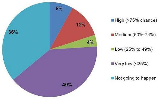 Pie Chart: High (8%); Medium (12%); Low (4%); Very low (40%); Not going to happen (36%).