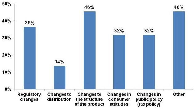Bar Chart: Regulatory changes (36%); Changes to distribution (14%); Changes to the structure of the product (46%); Changes in consumer attitudes (32%); Changes in public policy (32%); Other 46%).