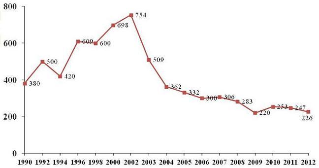 Line Chart: 1990 (380); 1992 (500); 1994 (420); 1996 (609); 1998 (600); 2000 (698); 2002 (754); 2003 (509); 2004 (362); 2005 (332); 2006 (300); 2007 (306); 2008 (283); 2009 (220); 2010 (253); 2011 (247); 2012 (226).