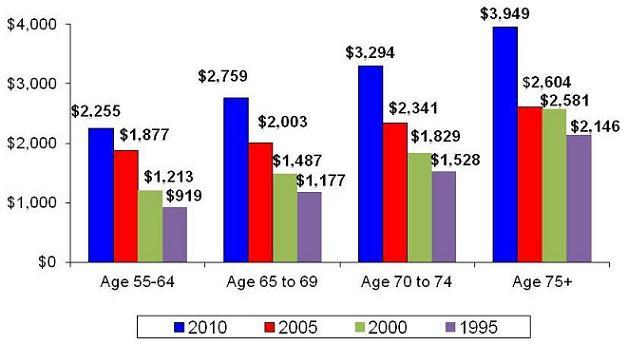 Bar Chart: Age 55-64 -- 2010 ($2,255), 2005 ($1,877), 2000 ($1,213), 1995 ($919); Age 65-69 -- 2010 ($2,759), 2005 ($2,003), 2000 ($1,487), 1995 ($1,177); Age 70-74 -- 2010 ($3,294), 2005 ($2,341), 2000 ($1,829), 1995 ($1,528); Age 75+ -- 2010 ($3,949), 2005 ($2,604), 2000 ($2,581), 1995 ($2,146).