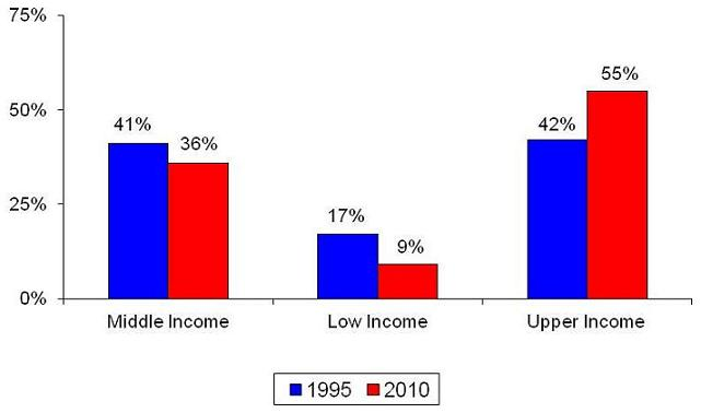Bar Chart: Middle Income -- 1995 (41%), 2010 (36%); Low Income -- 1995 (17%), 2010 (9%); Upper Income -- 1995 (42%), 2010 (55%).