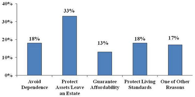 Bar Chart: Avoid Dependence (18%); Protect Assets/Leave an Estate (33%); Guarantee Affordability (13%); Protect Living Standards (18%); One of Other Reasons (17%).