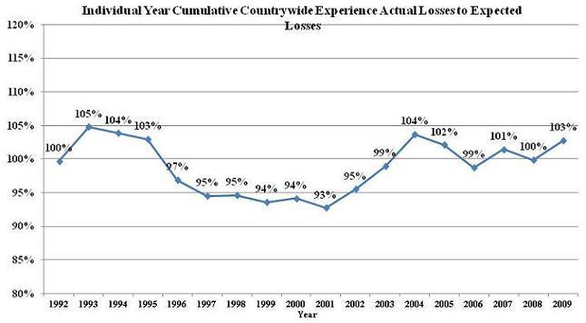 Line Chart: 1992 (100%); 1993 (105%); 1994 (104%); 1995 (103%); 1996 (97%); 1997 (95%); 1998 (95%); 1999 (94%); 2000 (94%); 2001 (93%); 2002 (95%); 2003 (99%); 2004 (104%); 2005 (102%); 2006 (99%); 2007 (101%); 2008 (100%); 2009 (103%).