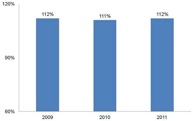 Bar Chart: 2009 (112%); 2010 (111%); 2011 (112%).