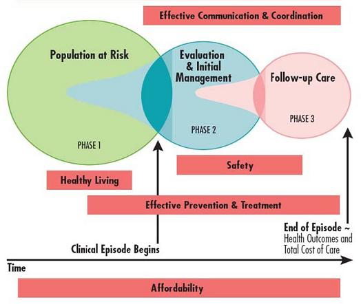 Flow Chart: Phase 1: Population at Risk; Phase 2: Evaluation & Initial Management; Phase 3: Follow-up Care. Effective Communication & Coordination -- End of Phase 1 through Phase 3. Health Living -- Phase 1. Safety -- Phase 2, Phase 3. Effective Prevention & Treatment -- Half way through Phase 1 through Phase 3. Clinical Episode Begins between Phase 1 and Phase 2. End of Episode -- Health Outcomes and Total Cost of Care at end of Phase 3. Affordability across all Phases.