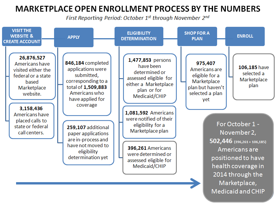 Marketplace Open Enrollment Process By The Numbers First