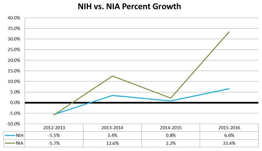 Line Chart: NIH--2012-2013 (-5.5%); 2013-2014 (3.4%); 2014-2015 (0.8%); 2015-2016 (6.6%). NIA--2012-2013 (-5.7%); 2013-2014 (12.6%); 2014-2015 (2.2%); 2015-2016 (33.4%).