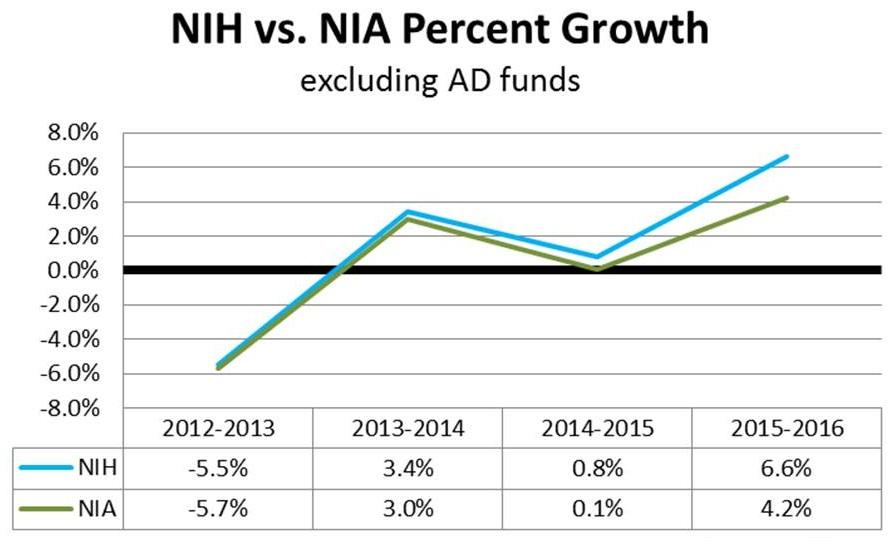 Line Chart: NIH--2012-2013 (-5.5%); 2013-2014 (3.4%); 2014-2015 (0.8%); 2015-2016 (6.6%). NIA--2012-2013 (-5.7%); 2013-2014 (3%); 2014-2015 (0.1%); 2015-2016 (4.2%).