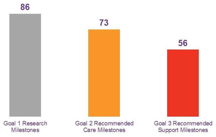 Bar Chart: Goal 1 Research Milestones (86); Goal 2 Recommended Care Milestones (73); Goal 3 Recommended Support Milestones (56).