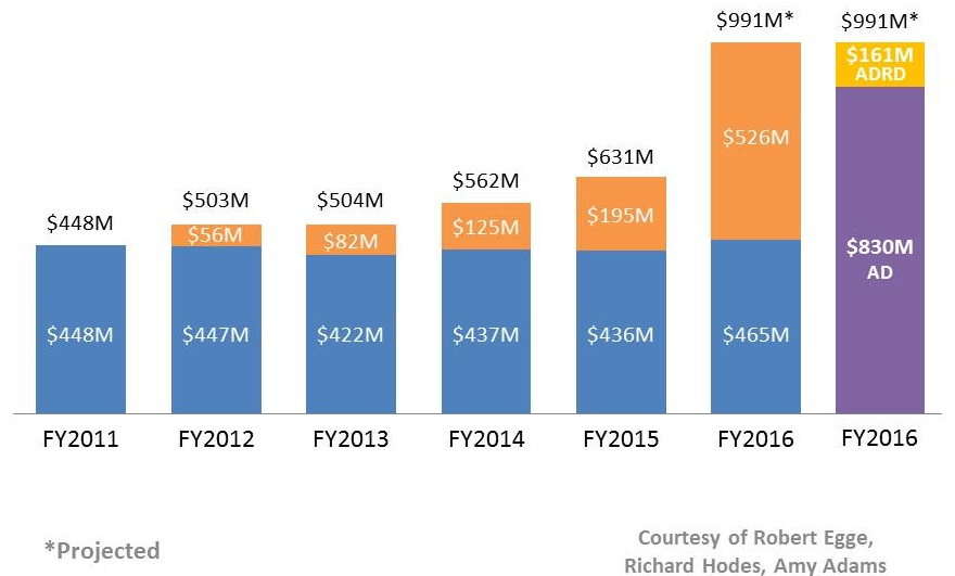 Bar Chart shows the increase in spending FY2011 through projected FY 2016.