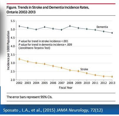 Line chart from Sposato, L.A., et al., (2015) JAMA Neurology, 72(12).