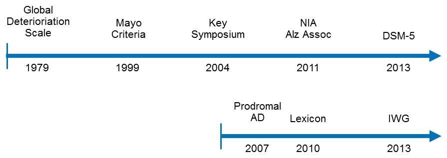 Timelines: 1979 - 2013, 2007 - 2013.
